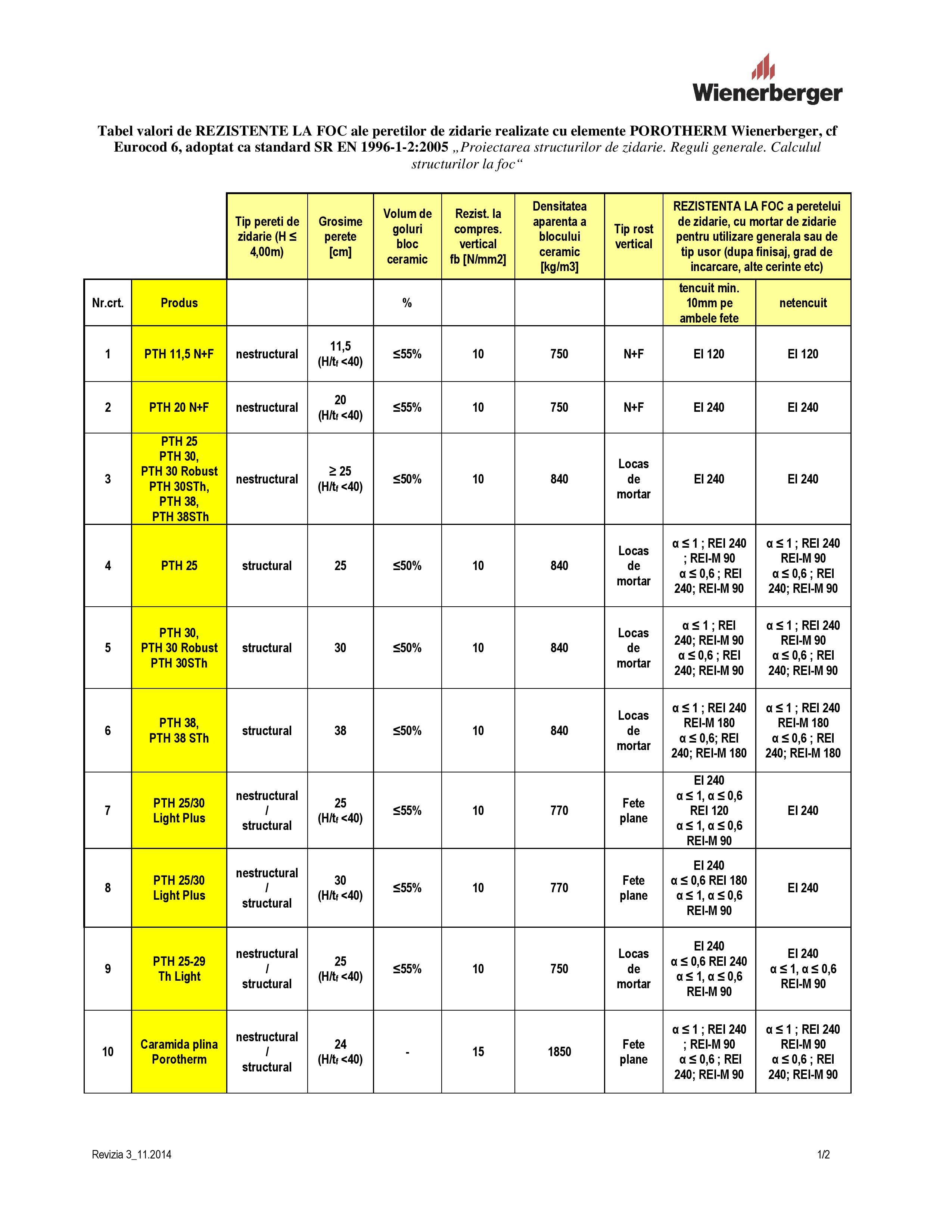 rezistenta_la_foc_03-11-2014-pereti-caramida-porotherm-page-001